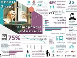 Report shows women and children most threatened by Islamophobia